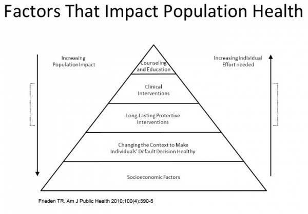 PopHealthPyramid